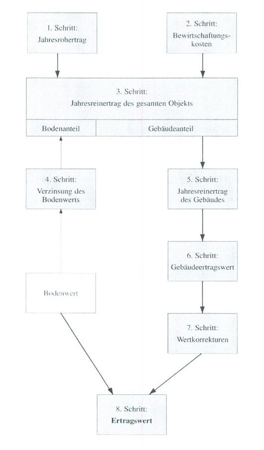 Ertragswertverfahren
