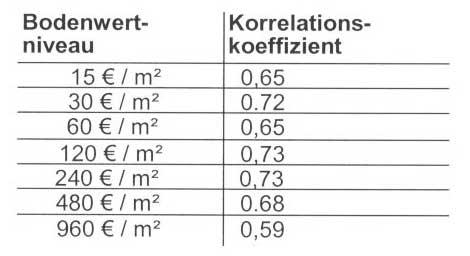 Korrelationskoeffizienten Wertermittlungsforum