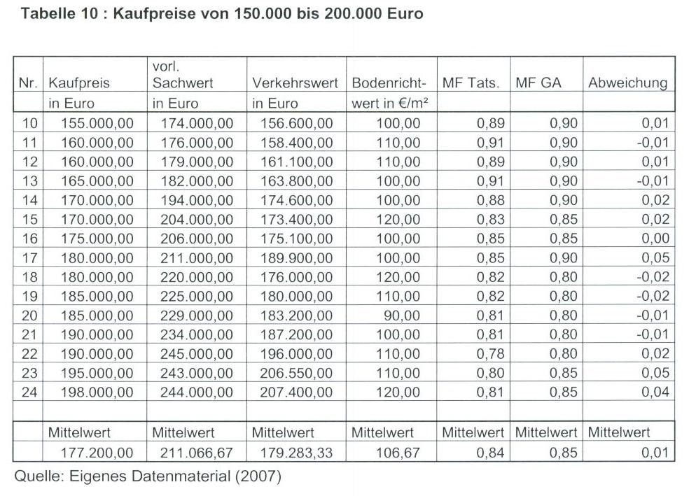 Tabelle 10 : Kaufpreise von 150.000 bis 200.000 Euro