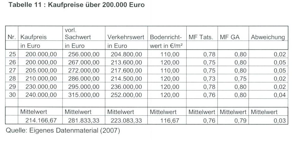 Tabelle 11 : Kaufpreise über 200.000 Euro