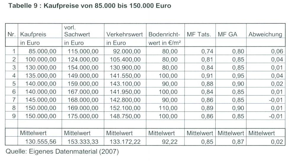 Tabelle 9 : Kaufpreise von 85.000 bis 150.000 Euro