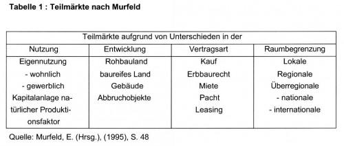 Tabelle1: Teilmärkte nach Murfeld