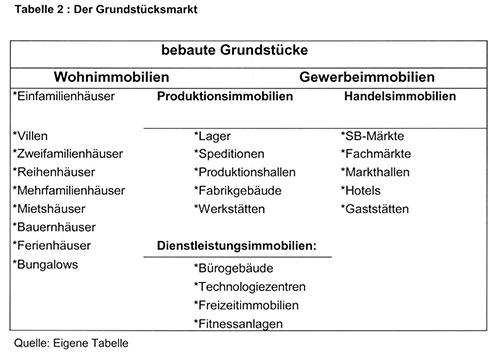 Tabelle 2 : Der Grundstücksmarkt