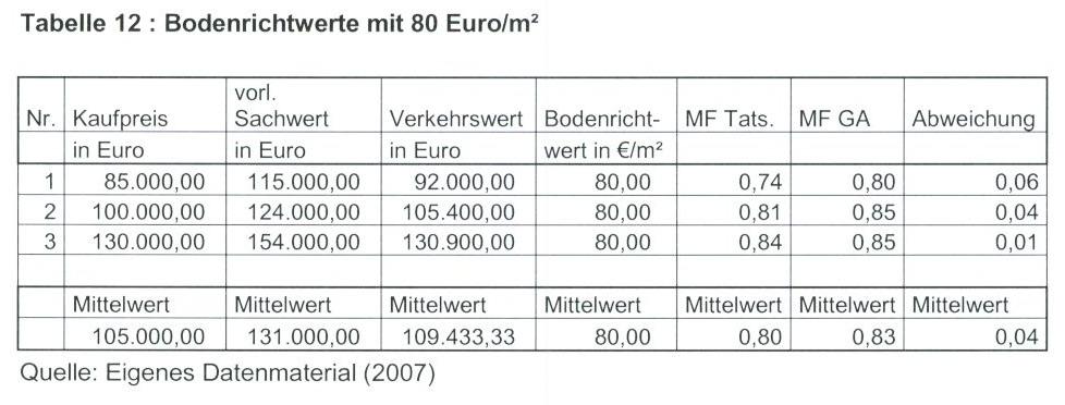 Tabelle 12 Bodenrichtwerte mit 80 Euro/qm