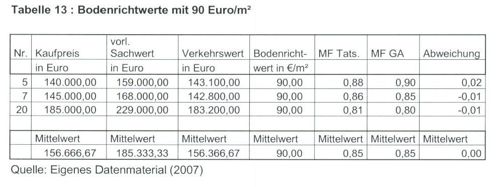 Tabelle 13 Bodenrichtwerte mit 90 Euro/qm