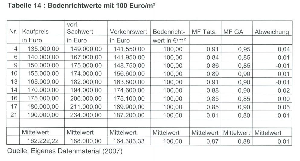 Tabelle 14 Bodenrichtwerte mit 100 Euro/qm