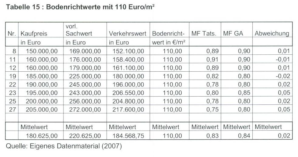 Tabelle 15 Bodenrichtwerte mit 110 Euro/qm