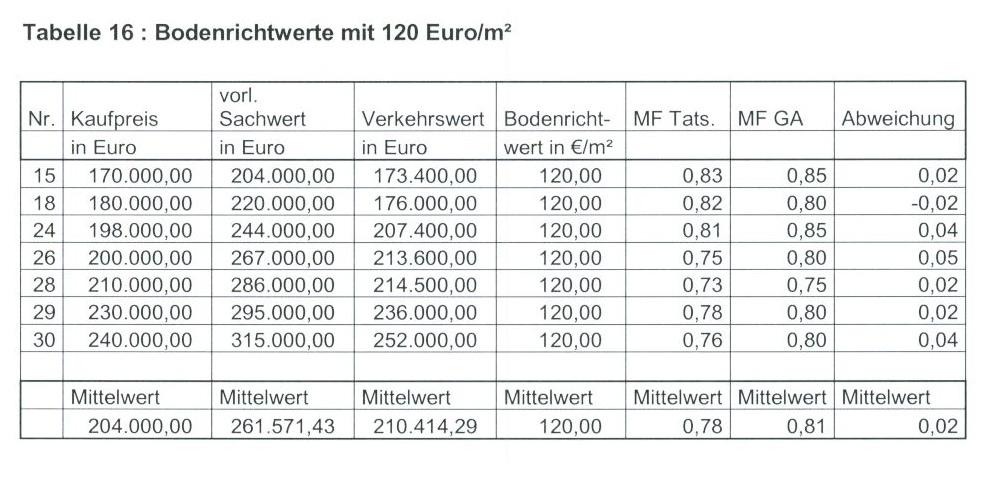 Tabelle 16 Bodenrichtwerte mit 120 Euro/qm